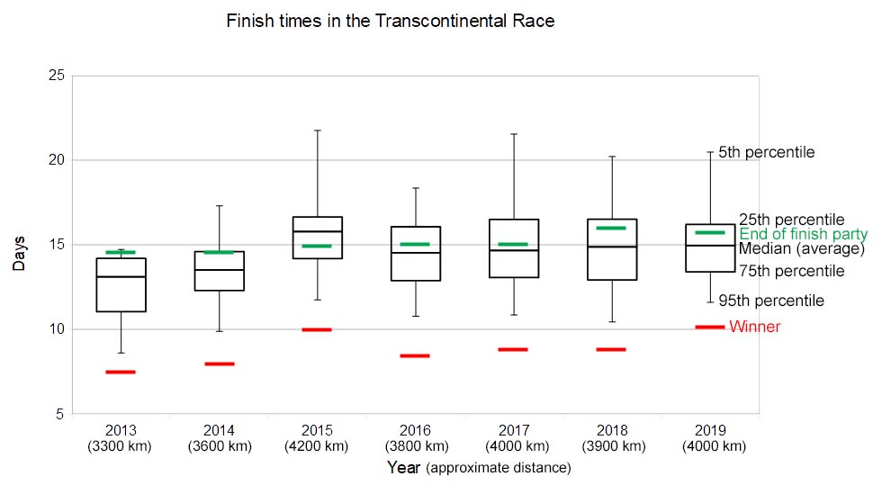 transcontinental race finish times