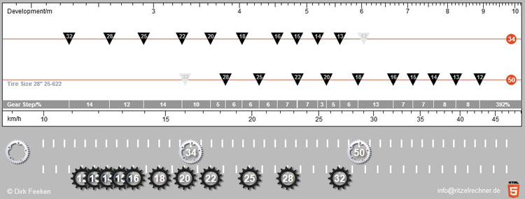 Gear Ratios For Bikepacking Ultra Distance Cycling Ride Far