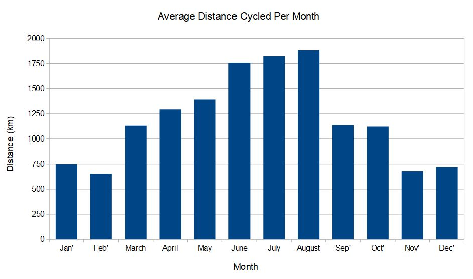 distance cycled per month