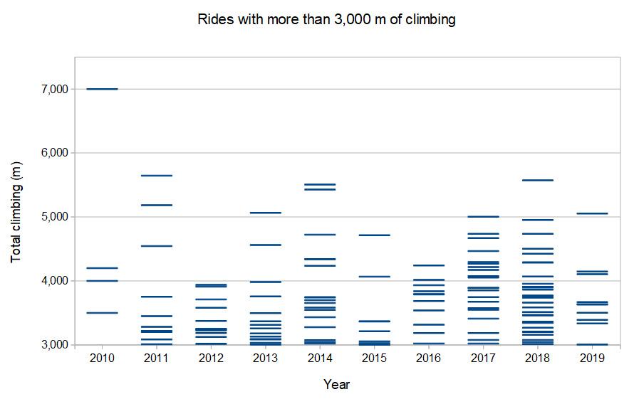 Climbing totals