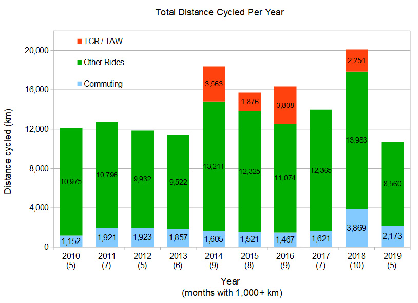 distance cycled per year