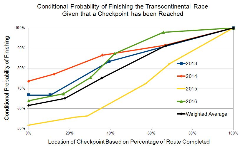 conditional probabilities of finishing the transcontinental race