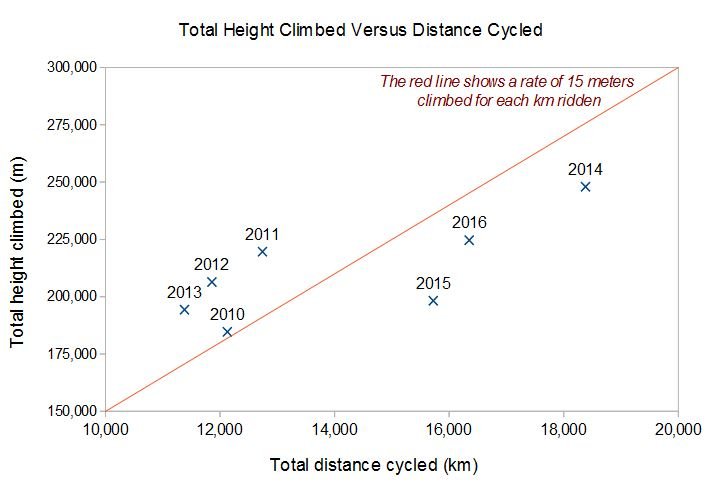 cycling distance versus height gained