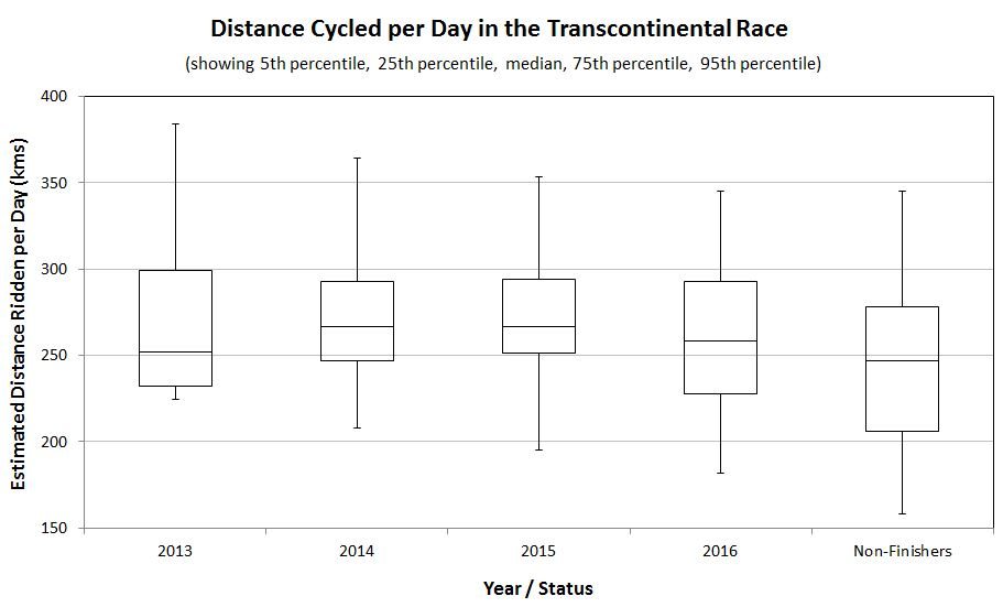 distance cycled per day in the transcontinental race