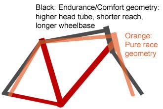 Enduarance frame geometry, racing bicycle