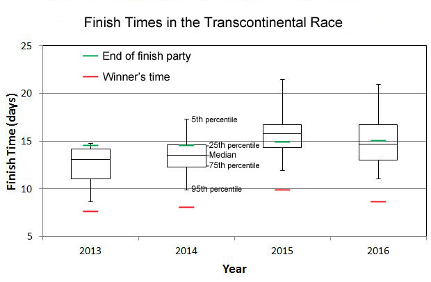 finish times in the transcontinental race
