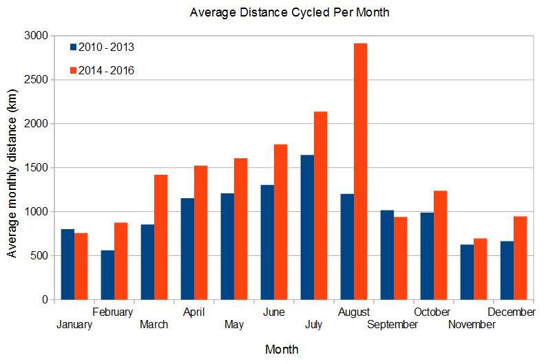 monthly cycling distance