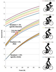 How Air Resistance of the Cyclist Affects Cycling Speed