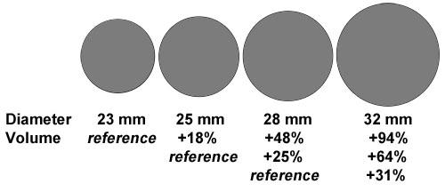Tire volume comparison