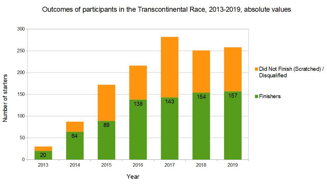 transcontinental race 2013-19 finish scratch, absolute